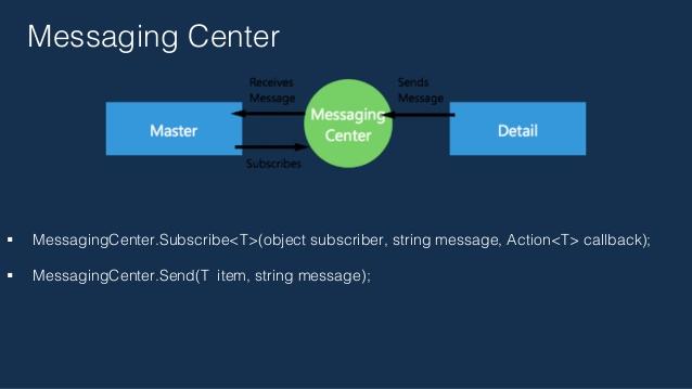 MessagingCenter In Xamarin