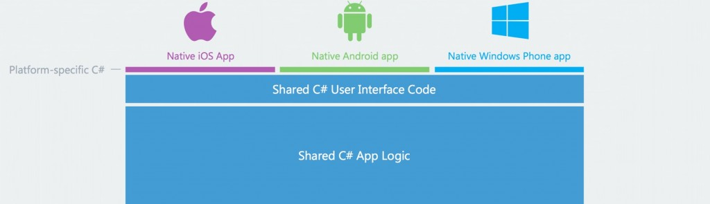 cross-platform-native-mobile-app-development-using-xamarin